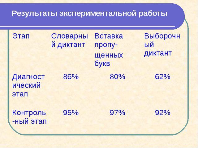 Результаты экспериментальной работы ЭтапСловарный диктантВставка пропу- щен...