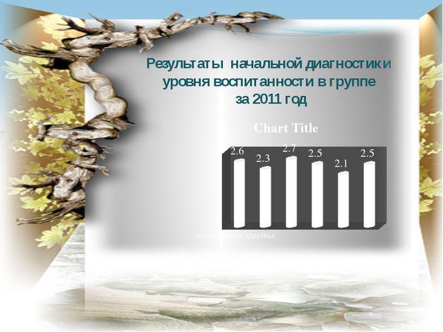 Результаты начальной диагностики уровня воспитанности в группе за 2011 год