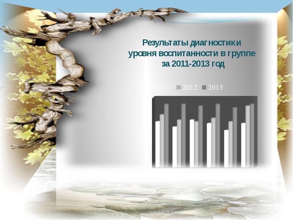 Результаты диагностики уровня воспитанности в группе за 2011-2013 год