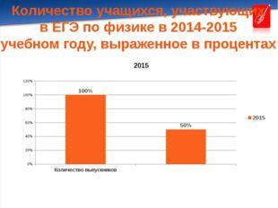 Количество учащихся, участвующих в ЕГЭ по физике в 2014-2015 учебном году, вы