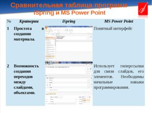 Сравнительная таблица программ iSpring и MS Power Point № Критерии iSpring MS