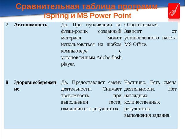 Сравнительная таблица программ iSpring и MS Power Point 7 Автономность Да. Пр...