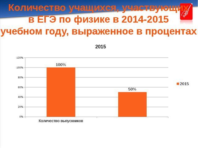 Количество учащихся, участвующих в ЕГЭ по физике в 2014-2015 учебном году, вы...
