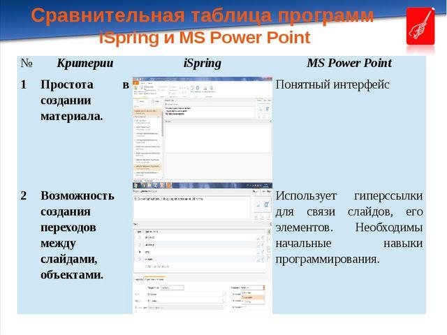 Сравнительная таблица программ iSpring и MS Power Point № Критерии iSpring MS...