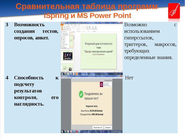Сравнительная таблица программ iSpring и MS Power Point 3 Возможность создани...