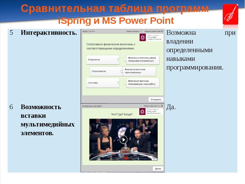 Сравнительная таблица программ iSpring и MS Power Point 5 Интерактивность. Во...