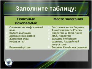 Заполните таблицу: Полезные ископаемые Местозалегания Полезные ископаемые Мес