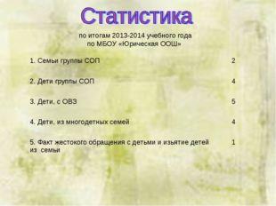 по итогам 2013-2014 учебного года по МБОУ «Юрическая ООШ» 1. Семьи группы СОП