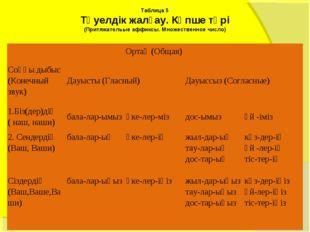 Таблица 5 Тәуелдiк жалғау. Көпше түрi (Притяжательые аффиксы. Множественное ч