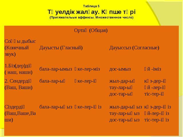 Таблица 5 Тәуелдiк жалғау. Көпше түрi (Притяжательые аффиксы. Множественное ч...