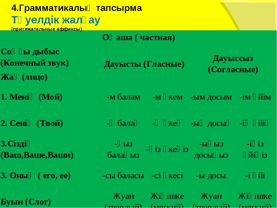 4.Грамматикалық тапсырма Тәуелдік жалғау (притяжательные аффиксы)  Оңаша ( ч...