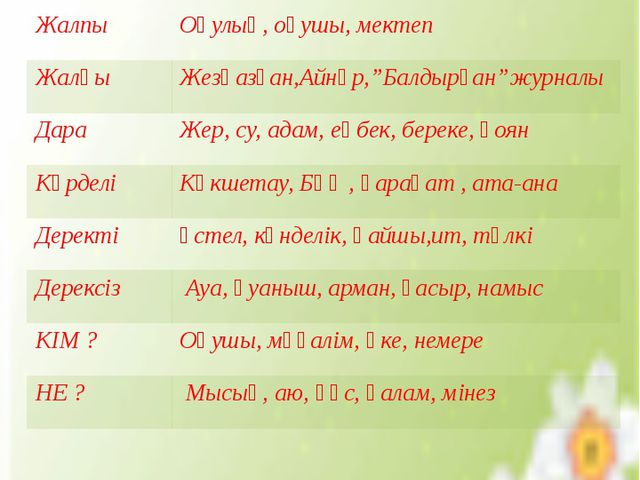 Сын есім Сын есім (имя прилагательное) - заттың түсін, сапасын, белгісін, к...