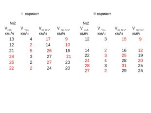 I вариант II вариант №2 №2 Vсоб, км /чV теч, км/чVпо теч, км/ч V пр. теч,