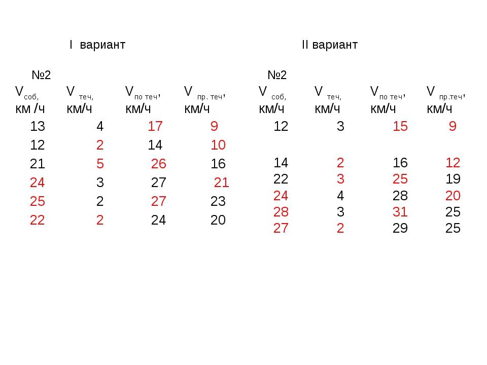 I вариант II вариант №2 №2 Vсоб, км /чV теч, км/чVпо теч, км/ч V пр. теч,...