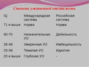 Степени умственной отсталости IQ Международная система Российская система 71