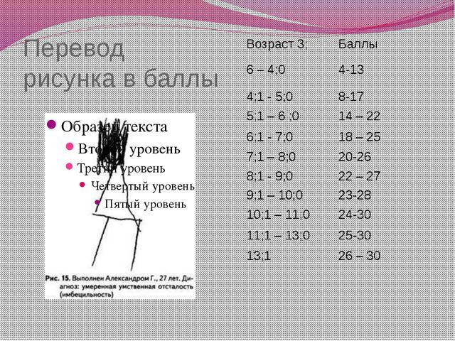 Перевод рисунка в баллы Возраст 3; Баллы 6 – 4;0 4-13 4;1 - 5;0 8-17 5;1 – 6...
