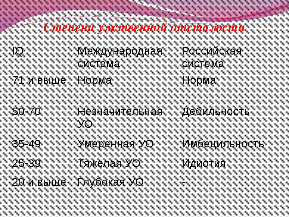 Степени умственной отсталости IQ Международная система Российская система 71...