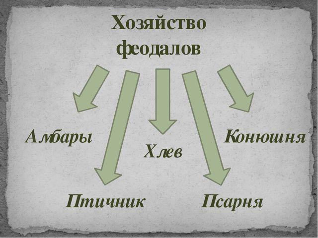 Хозяйство феодалов Птичник Хлев Конюшня Псарня Амбары