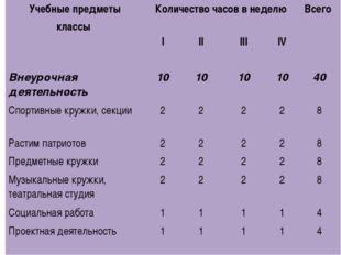 Учебные предметы классы Количество часов в неделю Всего I II III IV Внеурочна