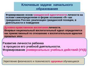 Ключевые задачи начального образования Формирование основ гражданской иденти