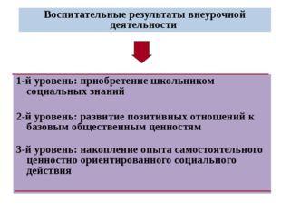 Воспитательные результаты внеурочной деятельности 1-й уровень: приобретение ш