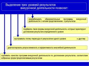 Выделение трех уровней результатов внеурочной деятельности позволит: разраба