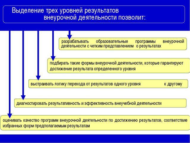 Выделение трех уровней результатов внеурочной деятельности позволит: разраба...