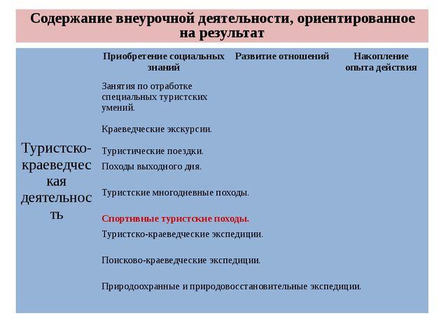 Содержание внеурочной деятельности, ориентированное на результат Туристско-к...