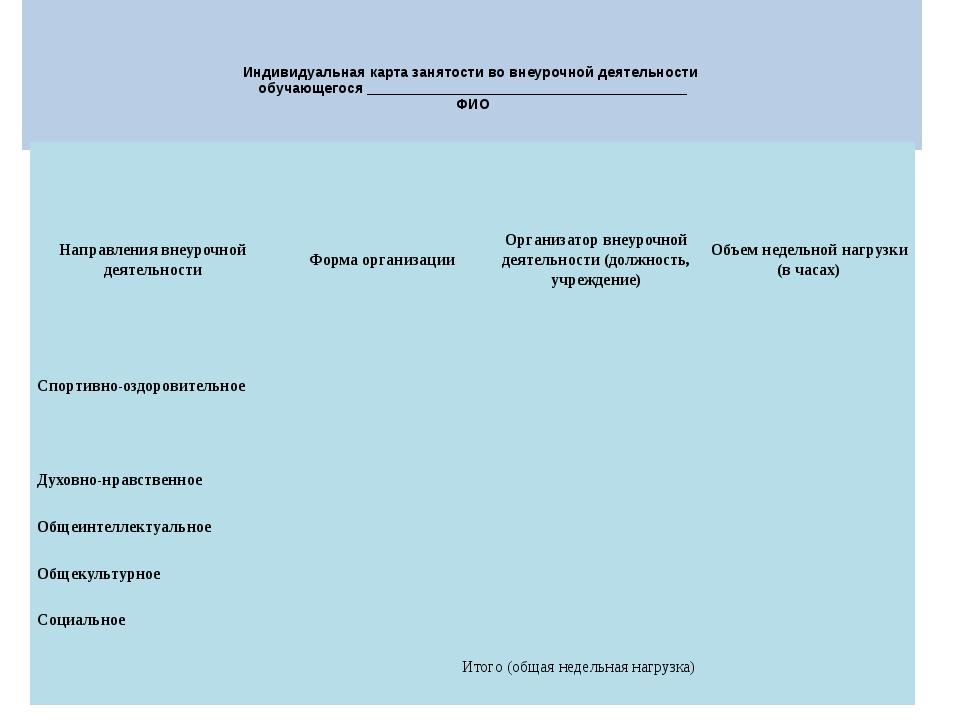 Индивидуальная карта занятости во внеурочной деятельности обучающегося _____...