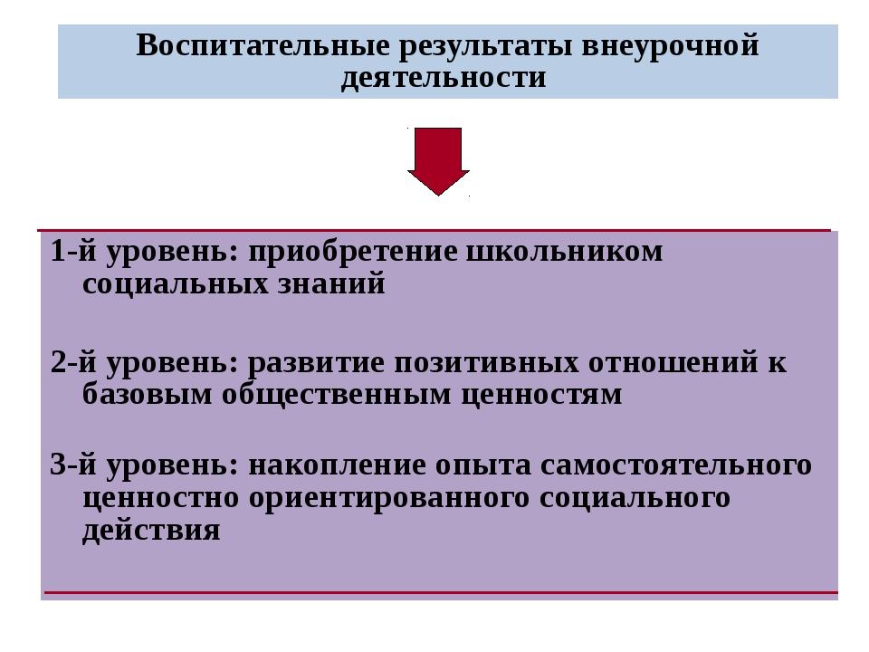 Воспитательные результаты внеурочной деятельности 1-й уровень: приобретение ш...