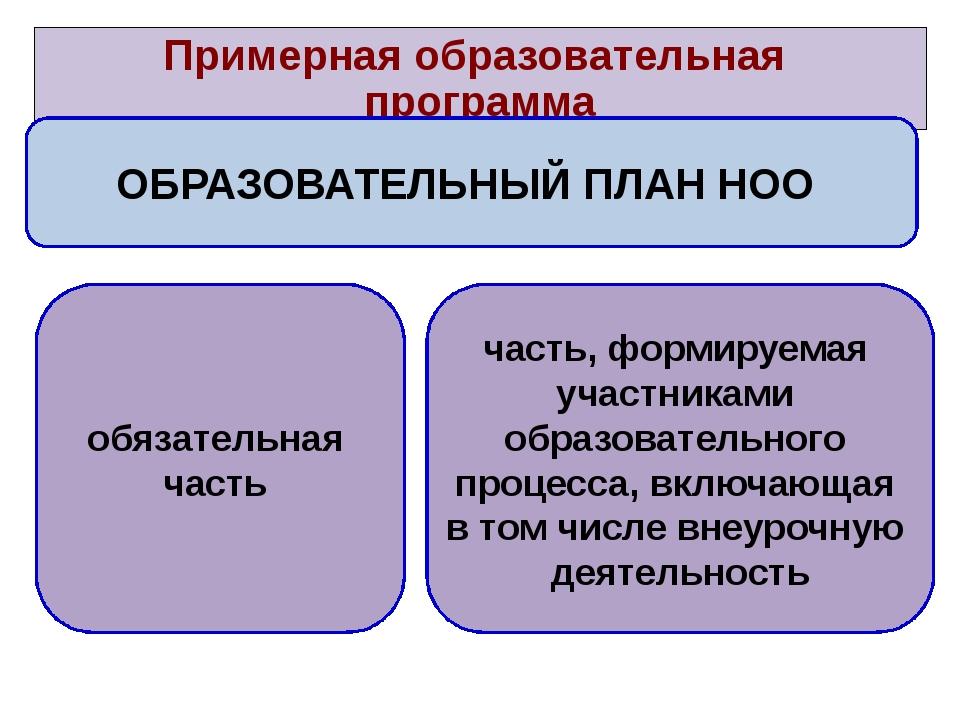 Примерная образовательная программа ОБРАЗОВАТЕЛЬНЫЙ ПЛАН НОО обязательная ча...
