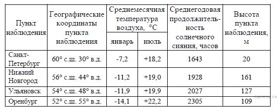 http://geo.sdamgia.ru/get_file?id=7371
