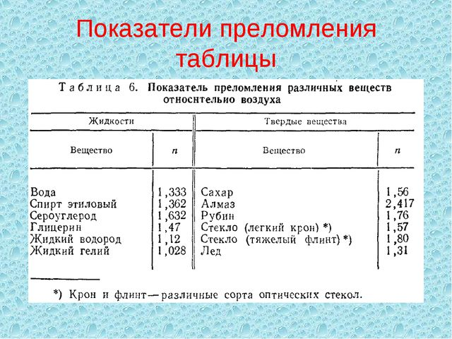 Показатели преломления таблицы