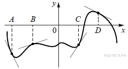 http://mathb.reshuege.ru/get_file?id=19426
