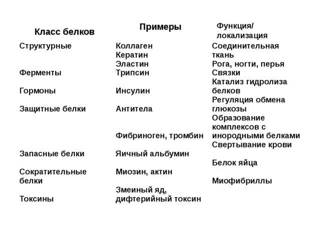 Класс белков Примеры Функция/ локализация кук Структурные Ферменты Гормоны За...