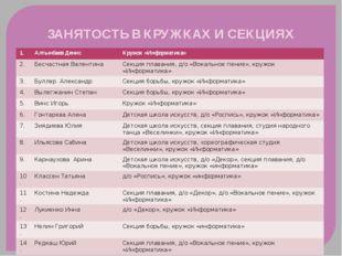 ЗАНЯТОСТЬ В КРУЖКАХ И СЕКЦИЯХ 1. АлтынбаевДенис Кружок «Информатика» 2. Бесча