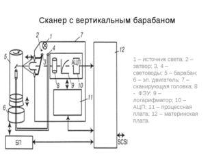 Сканер с вертикальным барабаном 1 – источник света; 2 – затвор; 3, 4 – свето