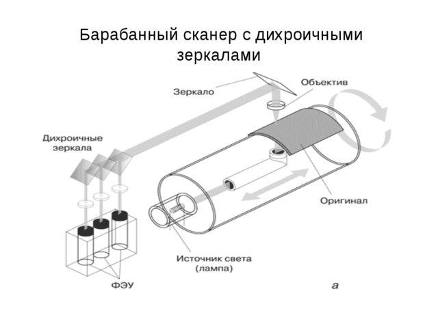 Барабанный сканер с дихроичными зеркалами