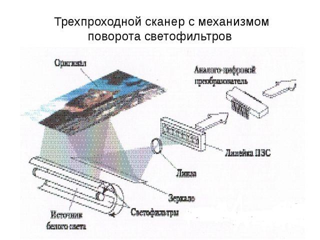 Трехпроходной сканер с механизмом поворота светофильтров