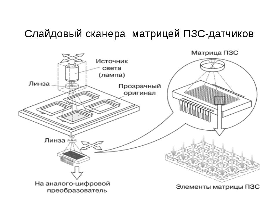 Слайдовый сканера матрицей ПЗС-датчиков