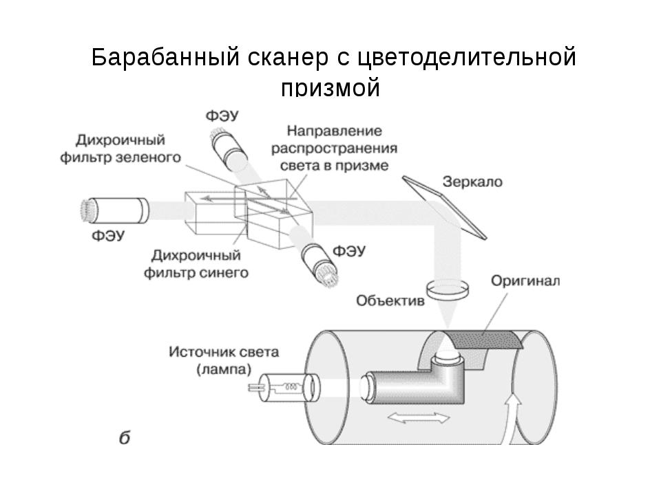 Барабанный сканер с цветоделительной призмой