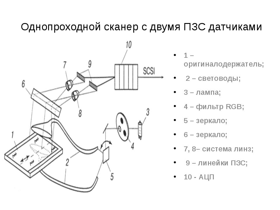 Однопроходной сканер с двумя ПЗС датчиками 1 – оригиналодержатель; 2 – свето...