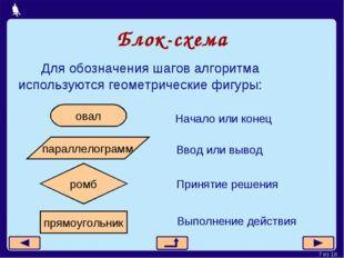 Блок-схема Для обозначения шагов алгоритма используются геометрические фигуры