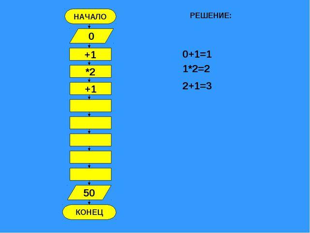 НАЧАЛО КОНЕЦ +1 0 *2 +1 50 РЕШЕНИЕ: 0+1=1 1*2=2 2+1=3