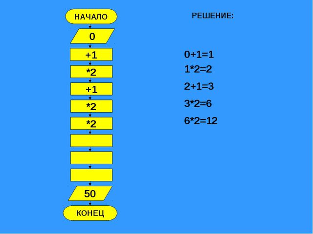 НАЧАЛО КОНЕЦ +1 0 *2 +1 *2 *2 50 РЕШЕНИЕ: 0+1=1 1*2=2 2+1=3 3*2=6 6*2=12
