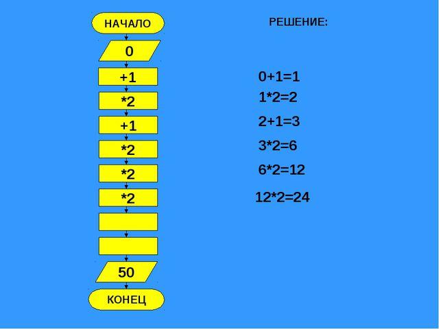 НАЧАЛО КОНЕЦ +1 0 *2 +1 *2 *2 *2 50 РЕШЕНИЕ: 0+1=1 1*2=2 2+1=3 3*2=6 6*2=12 1...