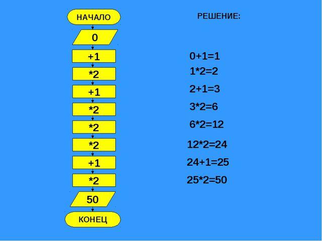 НАЧАЛО КОНЕЦ +1 0 *2 +1 *2 *2 *2 +1 *2 50 РЕШЕНИЕ: 0+1=1 1*2=2 2+1=3 3*2=6 6*...