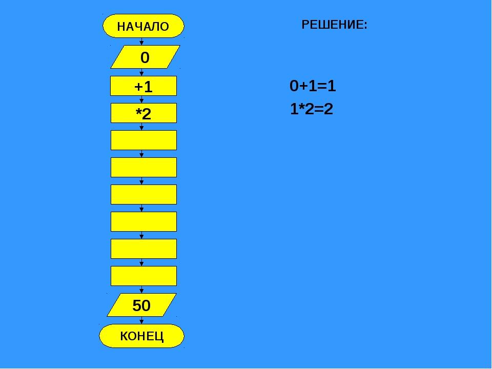 НАЧАЛО КОНЕЦ +1 0 *2 50 РЕШЕНИЕ: 0+1=1 1*2=2