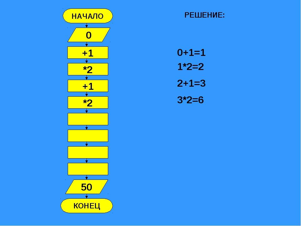 НАЧАЛО КОНЕЦ +1 0 *2 +1 *2 50 РЕШЕНИЕ: 0+1=1 1*2=2 2+1=3 3*2=6