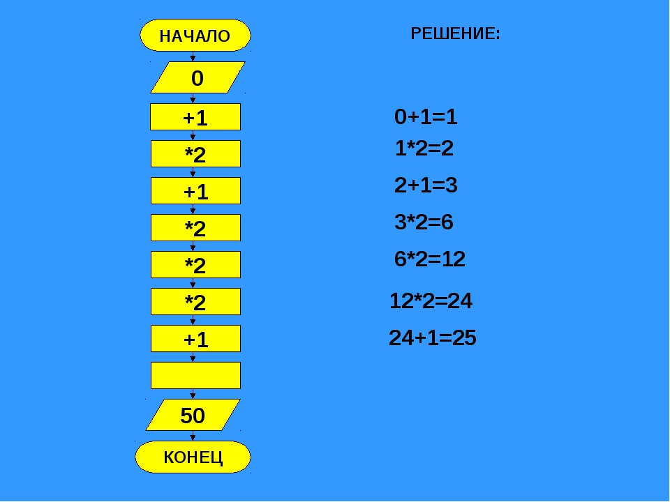 НАЧАЛО КОНЕЦ +1 0 *2 +1 *2 *2 *2 +1 50 РЕШЕНИЕ: 0+1=1 1*2=2 2+1=3 3*2=6 6*2=1...
